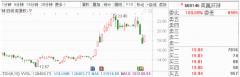 10月9日早间金股预测:8股有望开启估值修复