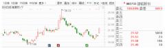 10月28日早间金股预测:8股有望开启估值修复