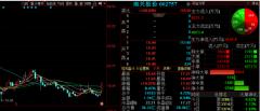 10月28日晚间金股预测:南兴股份等3股后市备受关注