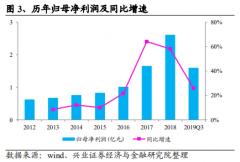 【风口研报】竣工向好趋势确立,这家公司业绩释放超预期可能性大,在手订单是去年营收2倍