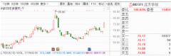11月18日早间金股预测:8股有望开启估值修复