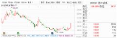 11月21日早间金股预测:8股有望开启估值修复