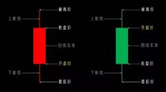 K线基础知识(新手一看就懂的K线蜡烛图速成版)