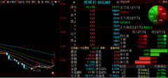 12月17日晚间金股预测:世联行等3股后市备受关注