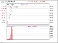 中财内线:红色代码2020-01-02