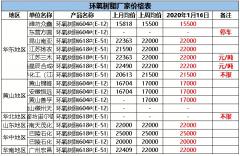 【盘中宝】紧急停产25天!大厂纷纷上调该产品出厂价格