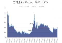 六张图看清A股估值:科创板估值扩张,首现千亿市值股