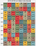 一图看清春节假期,区间全球市场表现情况!