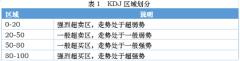 超实用简单的KDJ实战技巧,一学就会