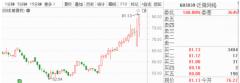 2月7日早间金股预测:8股有望开启估值修复