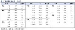 【风口研报】今年供需缺口预计突破800万吨,这一品种近期价格不受新冠影响持续上涨