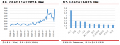 【风口研报】此行业3月出口规模环比增长164.6%,接近历史新高,分析师提醒底部配置良机