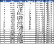 机构调研:华测检测最受关注 236家机构来访调研