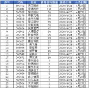 机构调研:天宇股份获193家机构投资者来访调研
