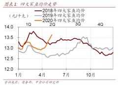 【风口研报】下游消费品频频涨价,这家公司主打产品销量增30%,中金上调目标价16.7%至历史新高