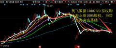 奥飞数据(300738)拟收购上海永丽100%股权,为切入上海夯实基础