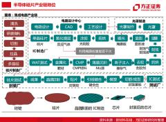 半导体行业深度报告:半导体大硅片研究框架