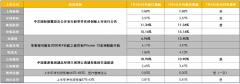 <b>【财联社早知道】就在明天,中芯国际申购日来临,产能迅猛扩张下,哪些供应链公司订单有望显著增加?</b>