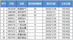 机构调研:思源电气订单增加 39家机构来访调研