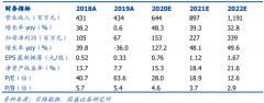 恒为科技(603496):2020H1疫情影响网络可视化业务,嵌入式收入实现翻倍增长