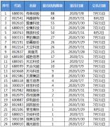 机构调研:机构调研24家公司 传音控股最受关注
