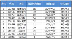 机构调研:海康威视获150家机构投资者来访调研