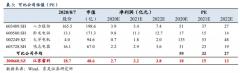 【风口研报】低估值细分龙头突获明星分析师覆盖,当前市值不足50亿,核心产品已占据国际市场50%以上份额