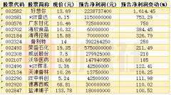 """首批三季报预告出炉!A股""""增长王""""净利预增超16倍"""