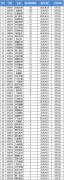 机构调研:双林生物获126家机构投资者来访调研
