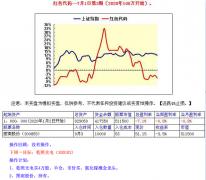 【中财内线】红色代码2020-09-07