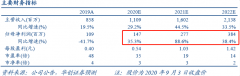 【风口研报】50亿市值的乳业后周期标的,高端产能释放后净利润3年接近翻两番,分析师给出50%空间