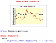 【中财内线】红色代码2020-09-17