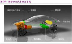 新能源汽车技术路线更新,混合动力成最大看点,长期仍趋纯电驱动