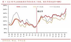 """【风口研报周回顾】A股进入""""放假""""节奏,大数据解读长假前后市场走势"""