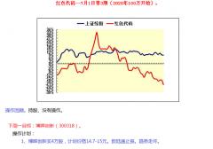 【中财内线】红色代码2020-09-28