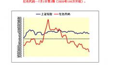 【中财内线】红色代码2020-10-19
