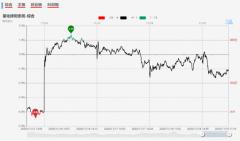 【狙击龙虎榜午盘】市场情绪不稳定 关注独立个股