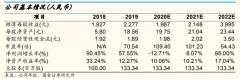 南微医学(688029):股权激励草案发布,彰显未来发展信