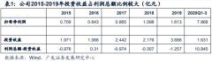 【风口研报】新财富头牌分析师突然关注这家低价位公司,产能扩张200%,业绩有望暴增680%