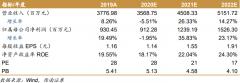 """【风口研报】资深分析师看75%上涨空间的白酒公司,""""低估值+高增长"""",中高档产品持续放量"""