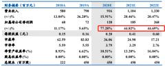 """【风口研报】打入成飞集团核心供应链的""""低调""""军工公司,今后3年业绩增速均超44%,2022年估值才17倍"""