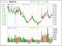 【中财内线】本周有一利空 新龙头救场 1股跃出第二个郑州煤电
