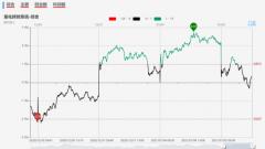 【狙击龙虎榜午盘】市场如期分化 关注前排个股被动开板机会