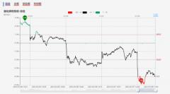 【狙击龙虎榜午盘】市场情绪见底 下周有望与指数共振回暖