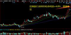 招商银行(600036)净利润+4.8%,圆满收官