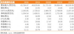 老凤祥(600612):公司后疫情时代业绩逐季向好,渠道拓展呈现良好恢复能力