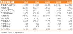 科信技术(300565):全年净利润扭亏为盈,积极推动新能源与通信行业深度融合