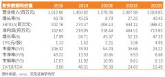 壹网壹创(300792):猛将加盟、董事长增持提振竞争力与信心,自有品牌落地打造新成长曲线