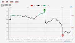 【狙击龙虎榜午盘】市场情绪冰点转折 午后有望进一步修复