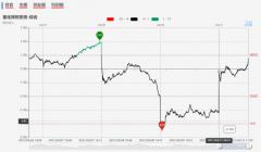 【狙击龙虎榜午盘】情绪指数背离 市场机会不断